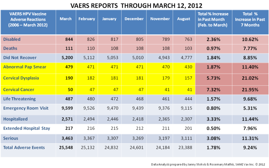 Hpv Vaccine Vaers Reports March 2012 Sanevax Inc